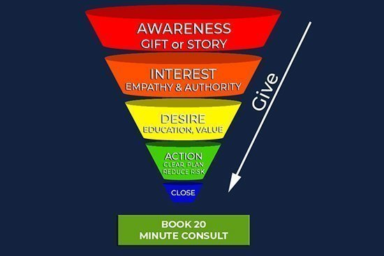Email Broadcast Sales Funnel